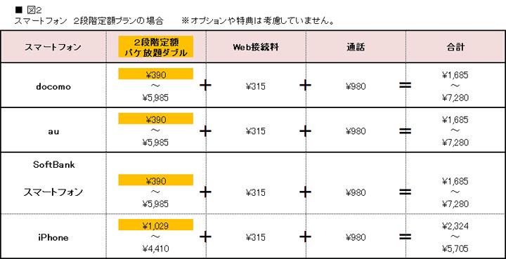 2段階定額(パケ放題ダブル)