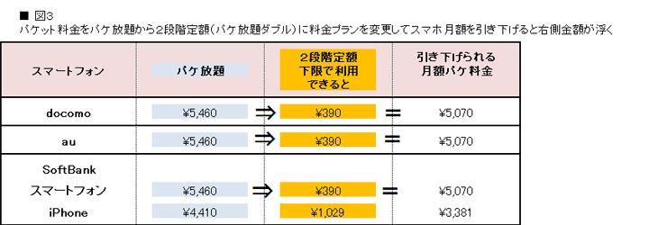 パケ放題と2段階定額の差額