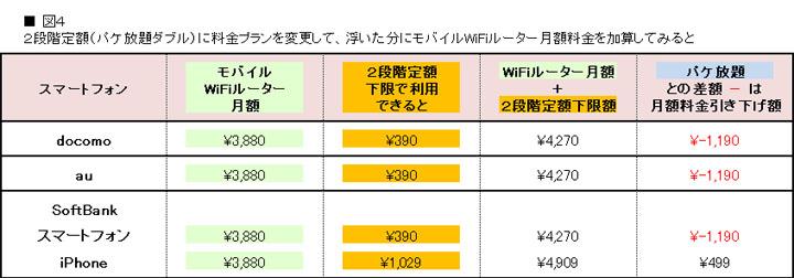 WiFiルーター月額料金
